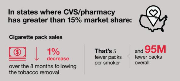 В штатах, где доля аптек CVS составляет более 15% от всего рынка, продажи сигарет упали на 1% в течение 8 месяцев после устранения табака из продаж CVS. Это на 5 пачек меньше на каждого курильщика и на 95 000 000 пачек меньше в целом