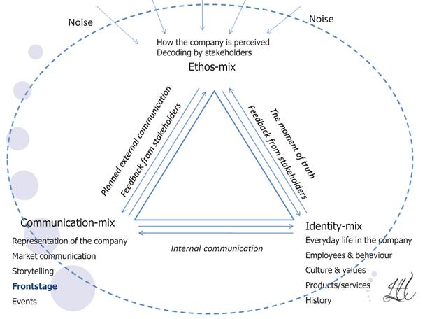 Семиотический треугольник брендинга.