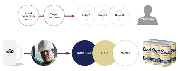 Индивидуальные черты бренда → целевой потребитель → цвета 1, 2, 3. В итоге получаем внешний вид вашего бренда