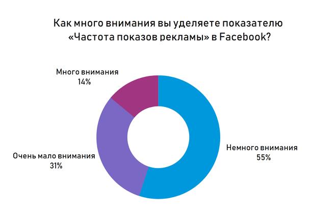 опрос показал, что большинство маркетологов считают частоту показа рекламы важным показателем