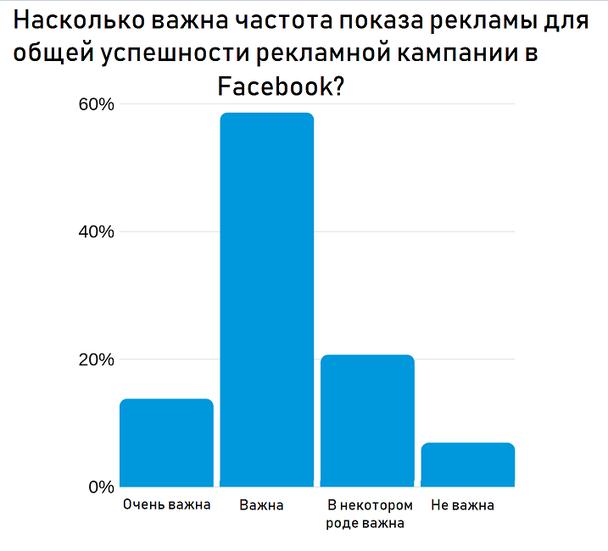 большинство опрошенных считает, что частота рекламы важна для общего успеха их рекламных кампаний в Facebook