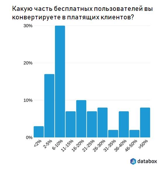Когда респондентам задали вопрос о том, какой процент бесплатных пользователей им удается конвертировать, почти половина из них назвала цифру, лежащую в пределах от 2 до 10%, треть — 11-30%, около одной пятой — 31-50%+.