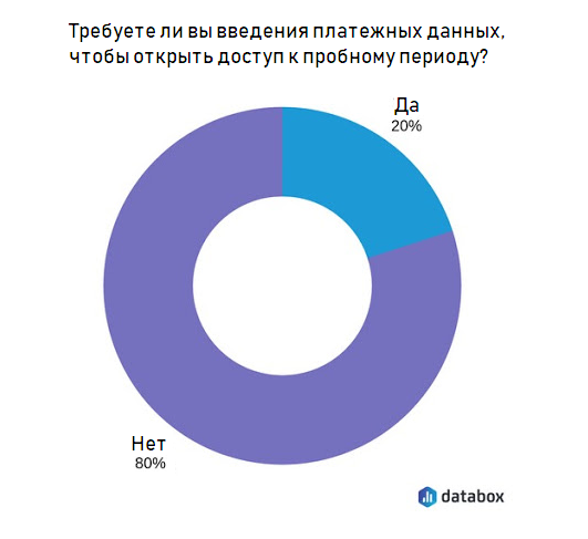 В ходе опроса респондентов эти опасения не подтвердились: 80% высказались против и только 20% — за
