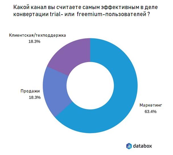 63,4% респондентов самым эффективным каналом назвали маркетинг. Оставшиеся 36,6% отдали равное количество голосов за продажи и за клиентскую/техническую поддержку.