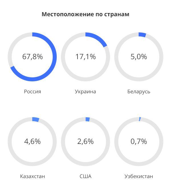 Географическая статистика