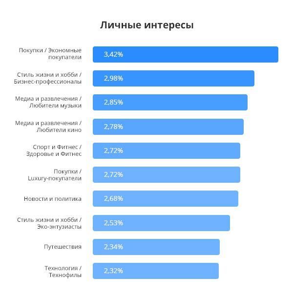 ТОП-10 личных и покупательских интересов