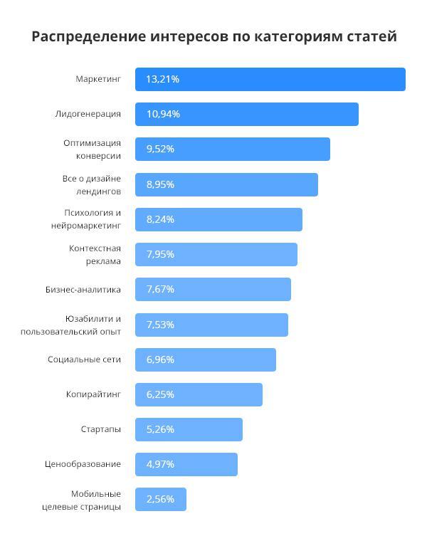 наиболее интересные темы для публикации в блог