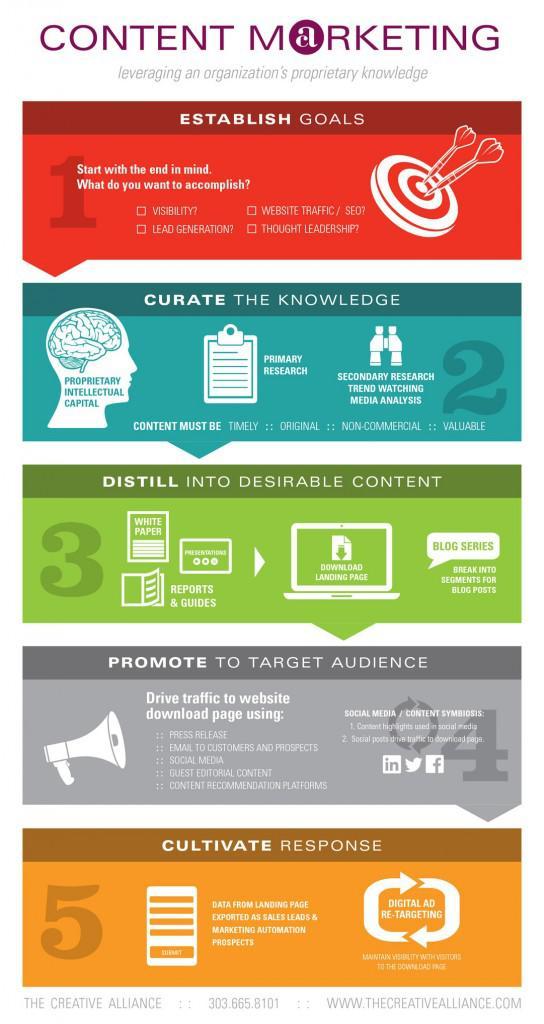 Контент-маркетинг на основе проприетарной информации компании