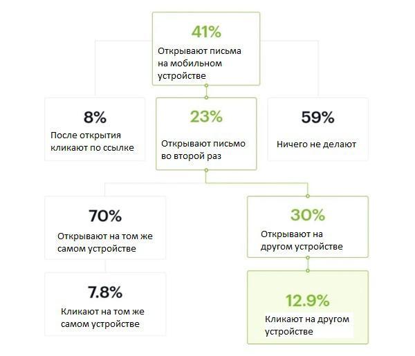 Campaign Monitor иллюстрирует переход от открытия письма на мобильном устройстве до клика