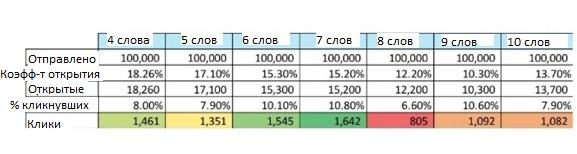 Marketo провел исследование с использованием более 200 кампаний email-рассылок и 2 000 000 писем.