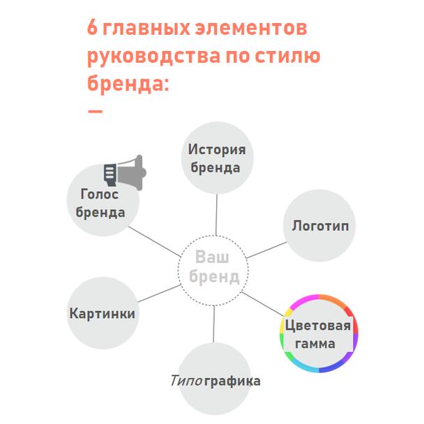 Определите 6 основных элементов брендбука