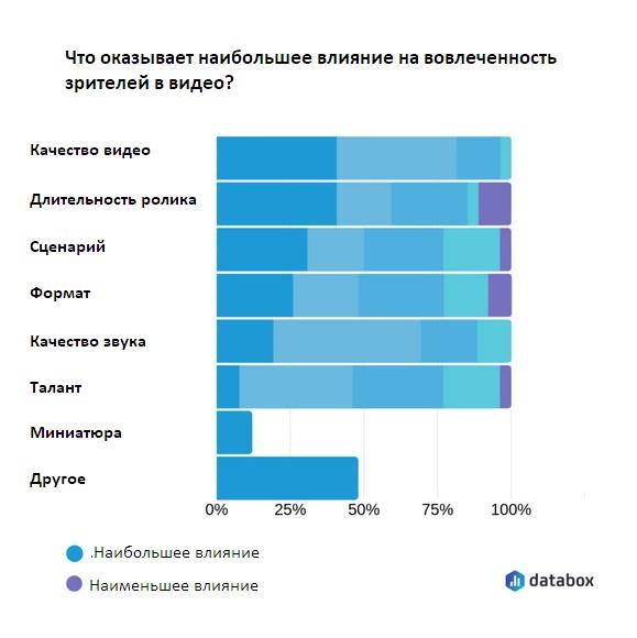 Большинство участников опроса посчитали, что наиболее важным фактором, влияющим на вовлеченность зрителей, является качество роликов.