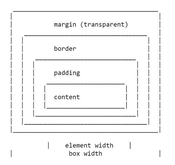 Иллюстрация к статье: Все, что вам нужно знать об отступах в CSS