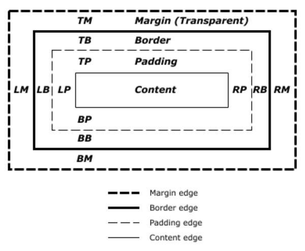 Описание блочной модели CSS в CSS2