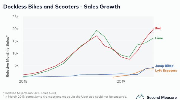Рост доходов компаний по прокату электросамокатов и электровелосипедов в 2018 году и в марте 2019 года