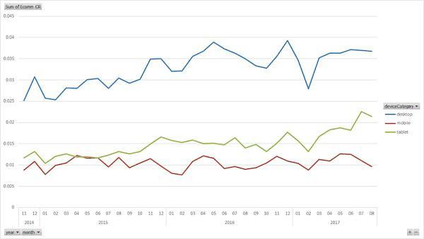 Средний показатель коэффициента конверсии ecommerce-сайта