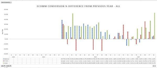 Изменение коэффициента конверсии (сравнение с предыдущим годом) — все каналы