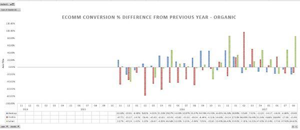 Изменение коэффициента конверсии (сравнение с предыдущим годом) — поисковый трафик