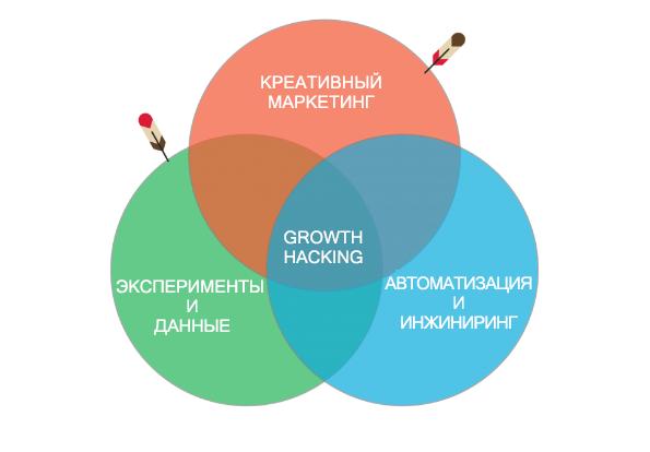 Иллюстрация к статье: Что обеспечивает взрывной рост бизнеса? В 2019 году это уже не Growth Hacking