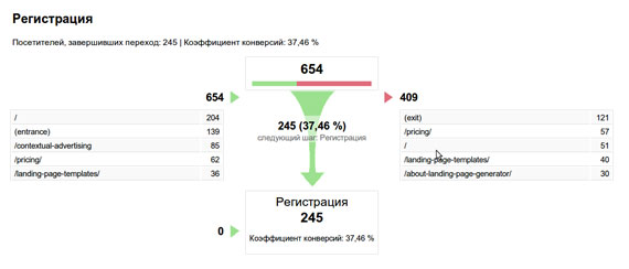 … и Визуализация последовательности (Funnel Visualization)