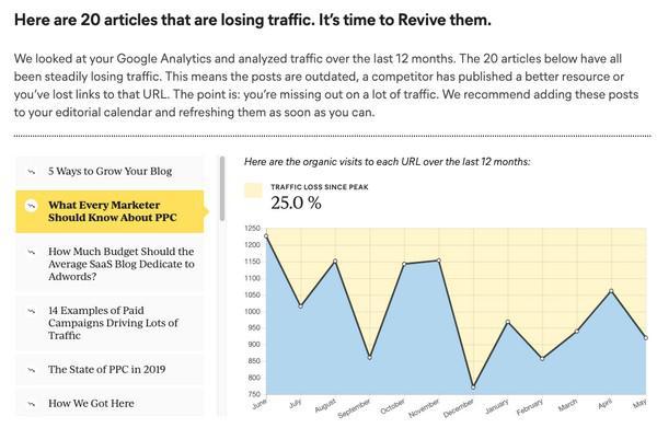 Вот 20 статей, которые регулярно теряют трафик. Пора обновить их