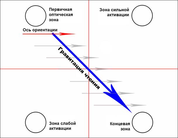 Диаграмма Гутенберга