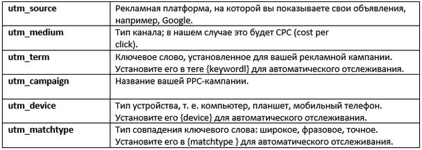 Рекомендуется использовать соглашение о названиях, указанное ниже, и применять в URL-адресах по крайней мере эти 6 параметров