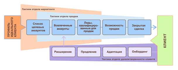 Создание многофункциональной команды ABM