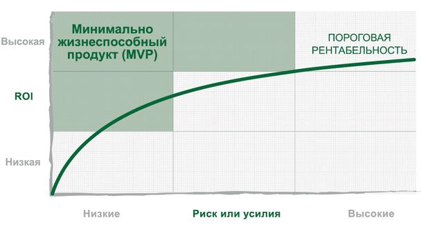 Иллюстрация к статье: Сколько денег SaaS-компании тратят на свои MVP?