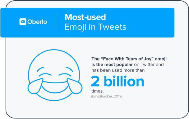 Самые популярные эмодзи в твитах. Смеющийся до слез смайл — самый популярный эмодзи в Twitter. Он был использован более 2 миллиардов раз.