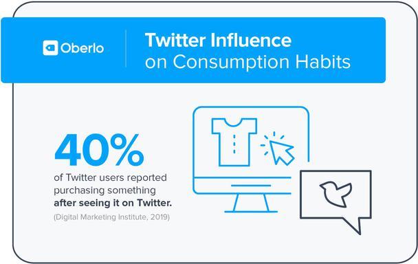 Влияние Twitter на потребительские привычки. 40% пользователей Twitter отметили, что приобрели товар после того, как увидели его в ленте этой социальной сети.