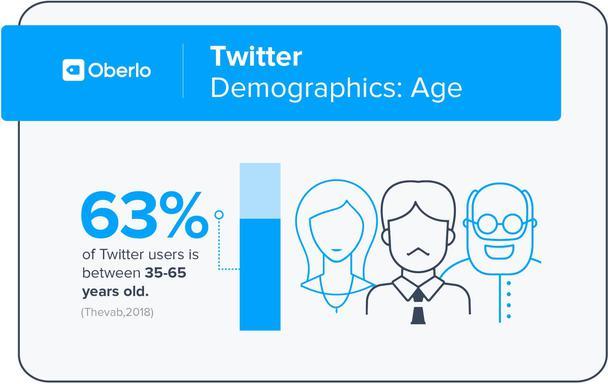 Демографические данные: возраст пользователей Twitter. 63% пользователей Twitter — это люди в возрасте от 35 до 65 лет.