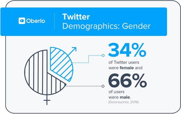 Демографические данные: половая принадлежность пользователей Twitter. 34% пользователей Twitter — женщины, а 66% — мужчины.