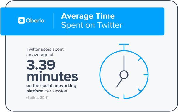 Среднее время, проведенное в Twitter. Средняя сессия взаимодействия пользователя с социальной сетью Twitter обычно длится 3,39 минуты.