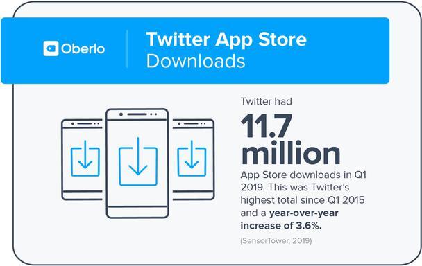Количество скачиваний приложения Twitter из App Store достигло 11,7 миллионов в первом квартале 2019 года. Это на 3,6% больше по сравнению с аналогичным периодом предыдущего года.