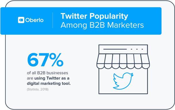Популярность Twitter среди B2B маркетологов. 67% владельцев бизнеса в сфере B2B используют Twitter в качестве маркетингового инструмента.