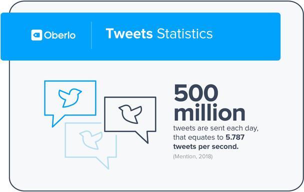 Статистика твитов. Каждый день в Twitter появляется около 500 миллионов твитов. Это примерно 5787 твитов в секунду.