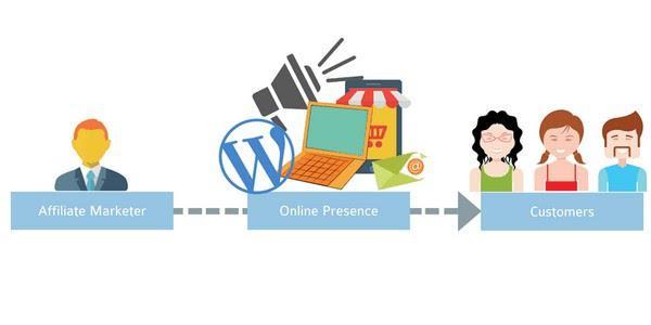 Партнер => Онлайн-присутствие => Покупатели