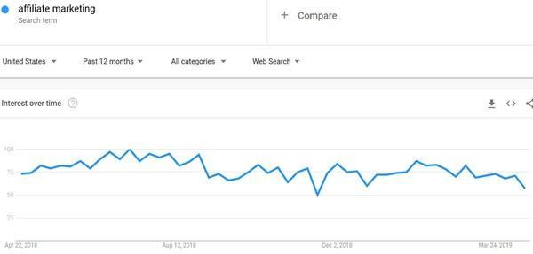 По данным Google Trends в период с апреля 2018 по март 2019 года наблюдалось 15%-ное повышение интереса к термину «партнерский маркетинг»