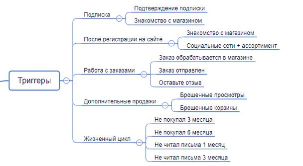 карта автоматизированных рассылок