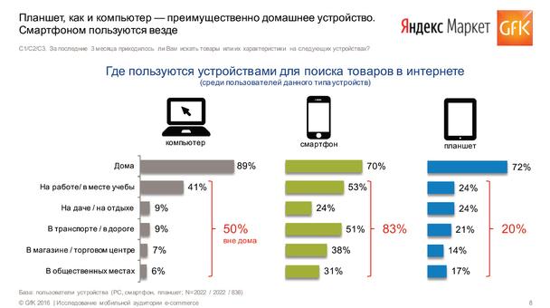 Количество пользователей, которые живут с мобильным в руках, неумолимо растет.