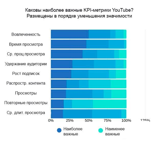 17 метрик для мониторинга и развития вашего YouTube-канала