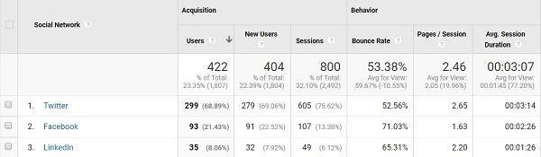 Слева направо: социальная сеть, привлечение (пользователи, новые пользователи, сессии), поведение (показатель отказов, страницы/сессии, средняя продолжительность сессии)