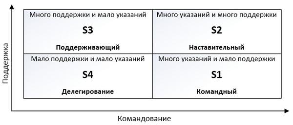 простая структура управления