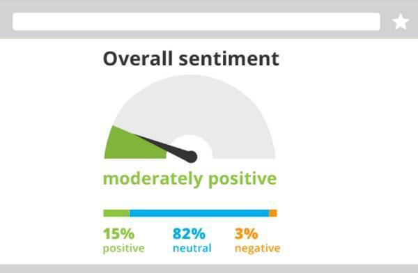 Общее настроение: умеренно позитивное