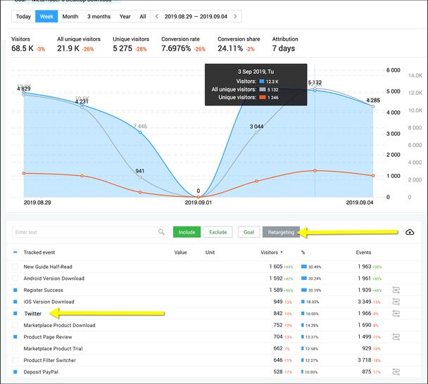 Используя Finteza, вы можете персонализировать опыт пользователей в зависимости от того, как они попали на ваш сайт (правая стрелочка указывает на настройку показа действия ретаргетинга, а левая — на его первичный канал — Twitter)