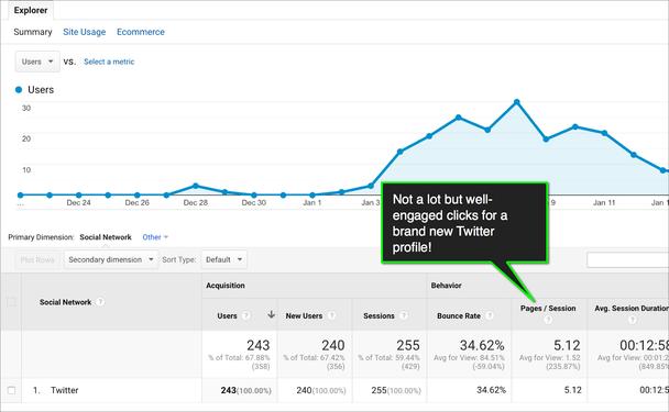 Комментарий в выноске: «Клики не очень многочисленные, но они свидетельствуют о хорошей вовлеченности целевой аудитории — и это для совершенно нового профиля Twitter!»