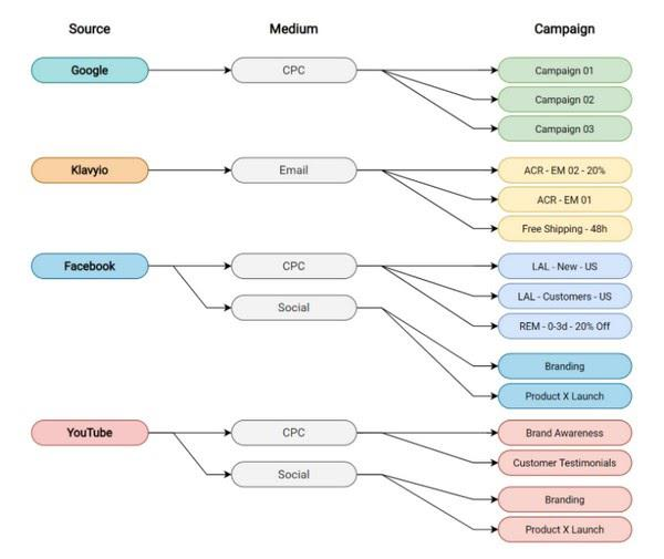Такой подход также полезен при сравнении эффективности различных маркетинговых кампаний в рамках одного источника/канала