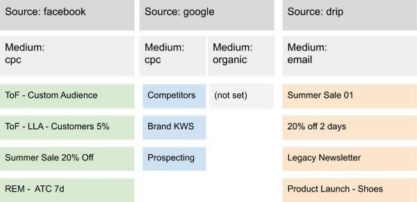 Тактический подход вводит иерархию, в которой пара источник/канал определяют, какие значения следует ожидать в поле utm_campaign