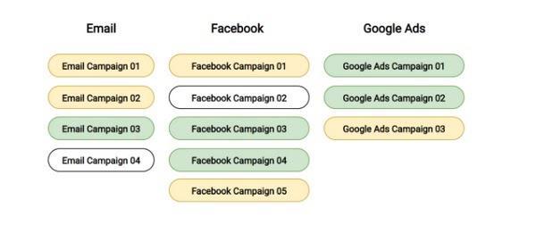 Комплексное решение не встроено в Google Analytics, но есть обходной путь: группировка кампаний.